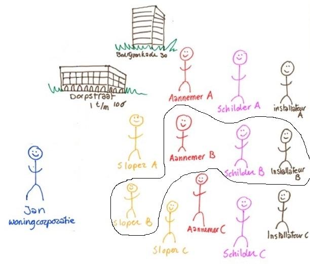 Jan en meerdere consortia