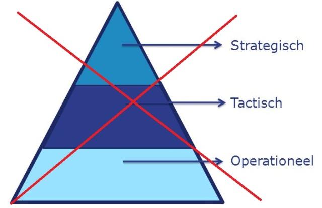 Bedrijfsstrategie Centrale Waterverdeling. 3 april 2014.