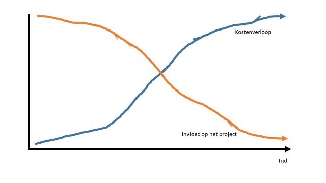 Invloed versus kosten